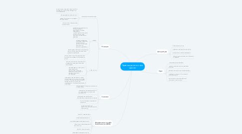 Mind Map: Правоохранительные органы