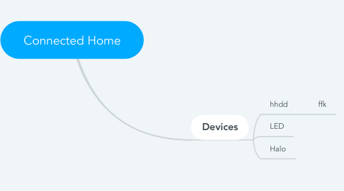 Mind Map: Connected Home
