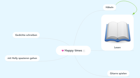 Mind Map: Happy times