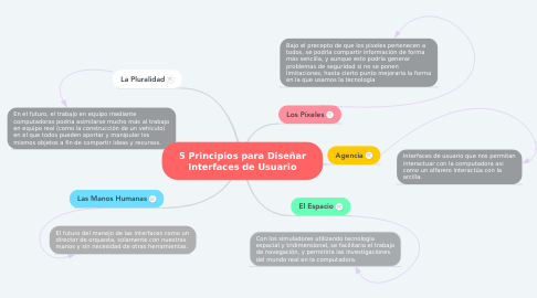 Mind Map: 5 Principios para Diseñar Interfaces de Usuario