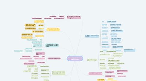 Mind Map: Síntomas del síndorme de la adolescencia
