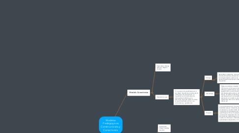 Mind Map: Modelos Pedagogicos Constructivista y Conectivista