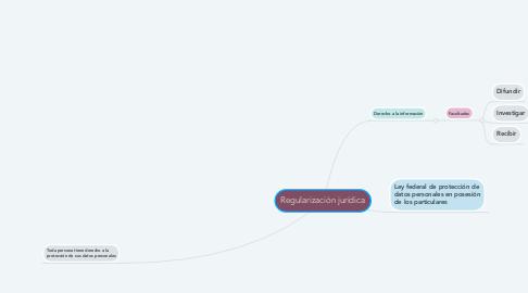 Mind Map: Regularización jurídica