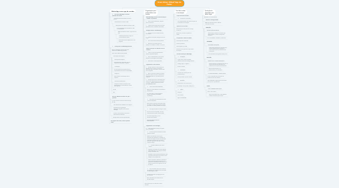 Mind Map: Lives Arbos: Whast'App do Poder