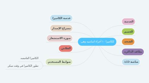 Mind Map: للكاميرا ١٠ أجزاء اساسيه وهي:
