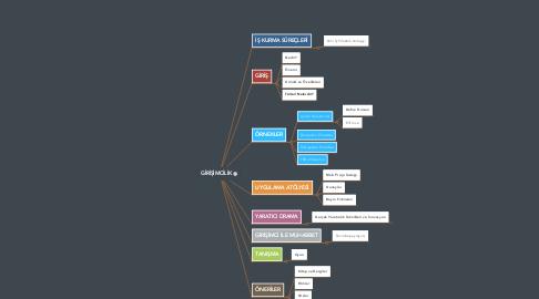 Mind Map: GİRİŞİMCİLİK