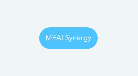 Mind Map: MEALSynergy
