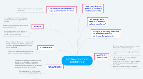 Mind Map: SISTEMA DE CARGA AUTOMOTRIZ