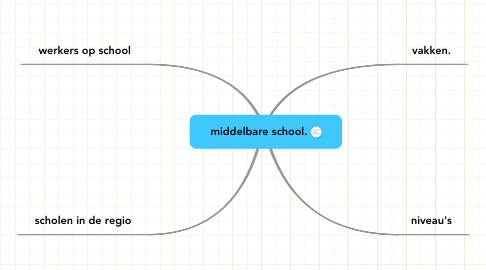 Mind Map: middelbare school.