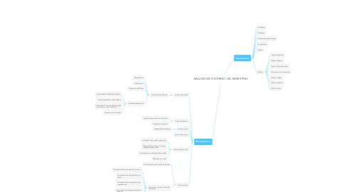 Mind Map: ANALISIS DEL ENTORNO DEL MARKETING