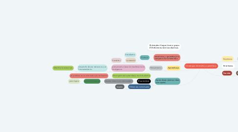 Mind Map: Estrategias de enseña y aprendizaje.