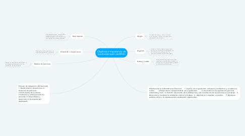 Mind Map: Objetivos e Importancia de la administración de RRHH