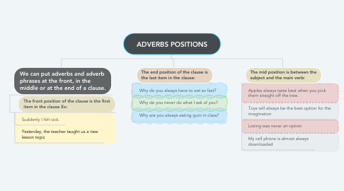 Mind Map: ADVERBS POSITIONS