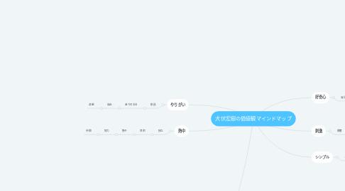 Mind Map: 犬伏宏樹の価値観マインドマップ