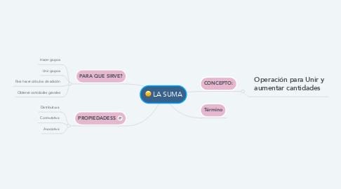 Mind Map: LA SUMA