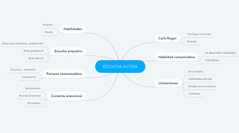 Mind Map: ESCUCHA ACTIVA