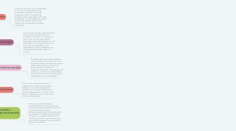 Mind Map: Los desafíos de la Administración de Personal