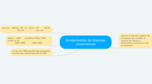 Mind Map: fundamentos de finanzas corporativas