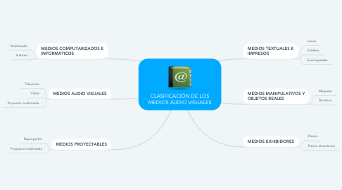 Mind Map: CLASIFICACIÓN DE LOS MEDIOS AUDIO VISUALES