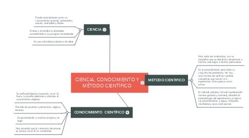 Mind Map: CIENCIA, CONOCIMIENTO Y MÉTODO CIENTÍFICO