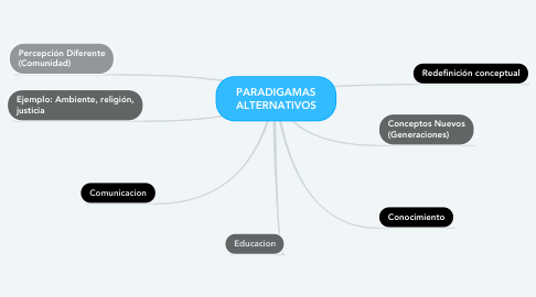 Mind Map: PARADIGAMAS ALTERNATIVOS