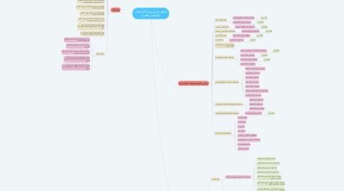 Mind Map: أعمال فريق وحدة الدراسات الصحية و الطبية