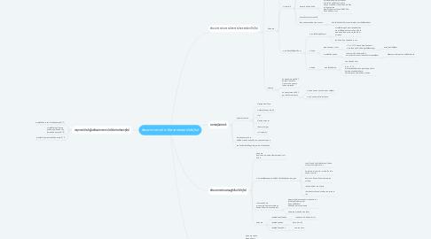 Mind Map: พัฒนาการทางประวัติศาสตร์ของทวีปยุโรป