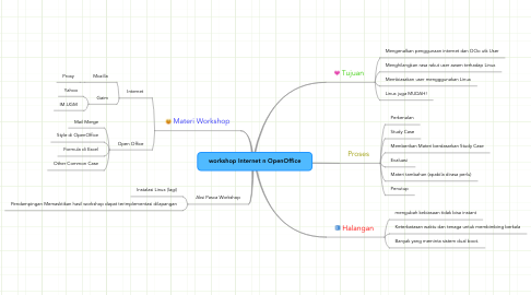 Mind Map: workshop Internet n OpenOffice