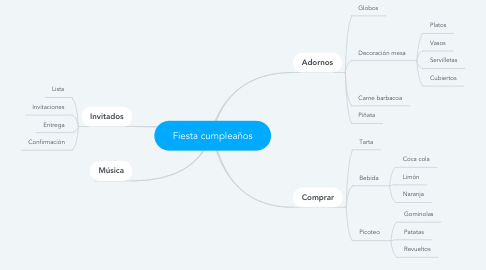 Mind Map: Fiesta cumpleaños