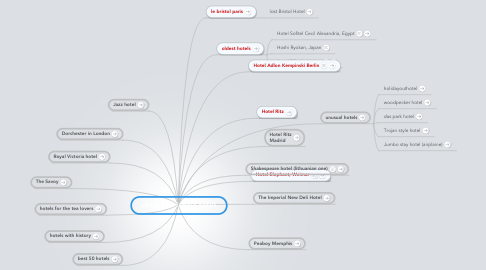 Mind Map: all the time famous hotels