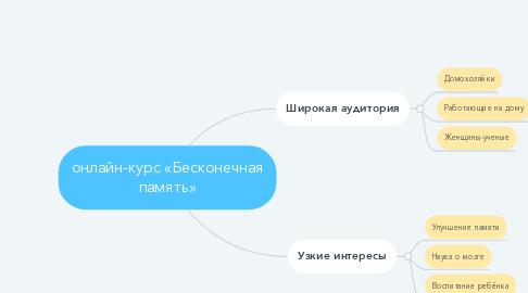 Mind Map: онлайн-курс «Бесконечная память»