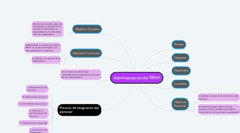 Mind Map: Administracion de RRHH