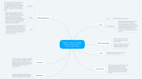Mind Map: Katskee v. Blue Cross/Blue Shield of Nebraska, 515 N.W. 2d 265 (1984)