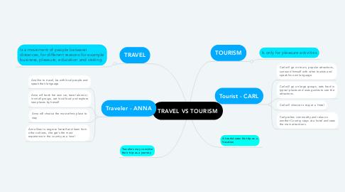Mind Map: TRAVEL VS TOURISM