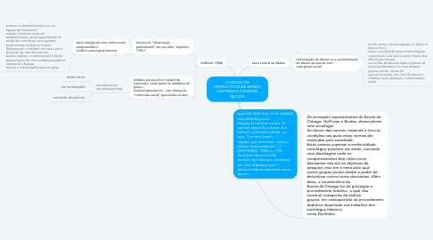 Mind Map: O DESVIO NA PERSPECTIVVA DE ERVING GOFFMAN E HOWARD BECKER