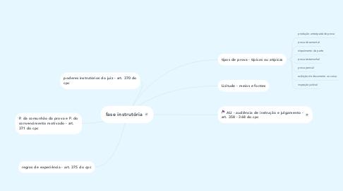 Mind Map: fase instrutória