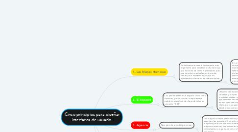 Mind Map: Cinco principios para diseñar interfaces de usuario.