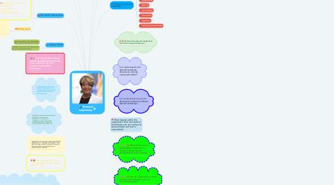 Mind Map: Steward Leadership