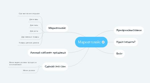 Mind Map: Маркетплейс