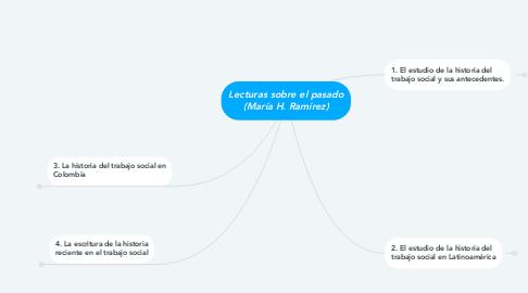 Mind Map: Lecturas sobre el pasado (María H. Ramírez)