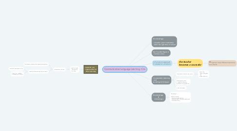 Mind Map: Communicative Language Learning - CLL