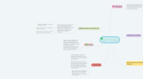 Mind Map: Internalización de las empresas.