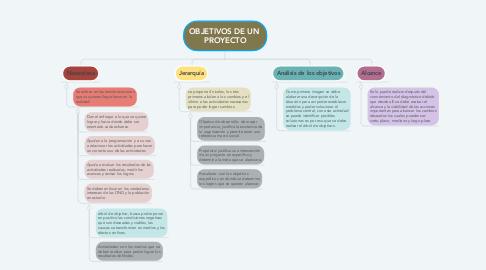 Mind Map: OBJETIVOS DE UN  PROYECTO