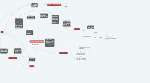 Mind Map: Central Nervous System
