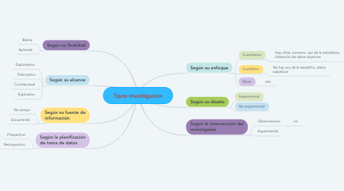 Mind Map: Tipos investigación
