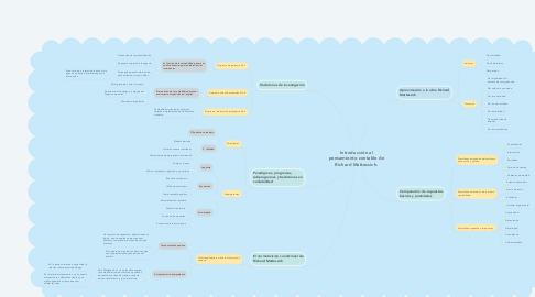 Mind Map: Introducción al pensamiento contable de Richard Mattessich.