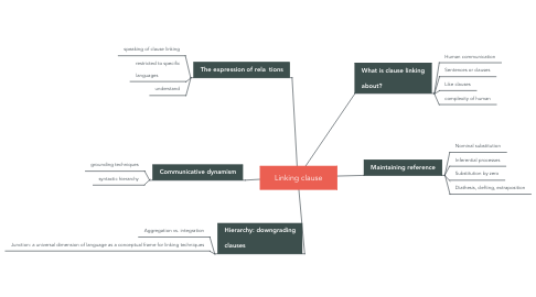 Mind Map: Linking clause