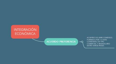 Mind Map: INTEGRACIÓN ECONÓMICA
