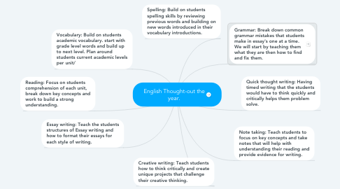 Mind Map: English Thought-out the year.