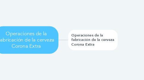 Mind Map: Operaciones de la fabricación de la cerveza Corona Extra